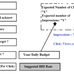 Pay Per Click Advertising Basics