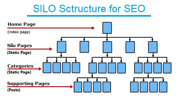 Ofiicial SILO Architecture