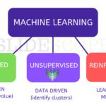 मशीन लर्निंग क्या है
