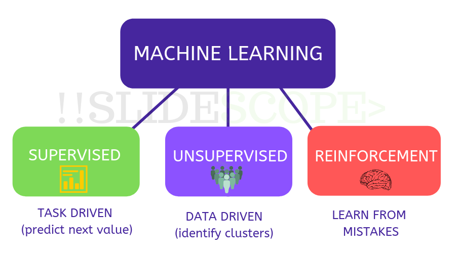 machine learning course types of machine learning