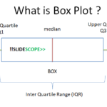 How to plot Boxplot in Python